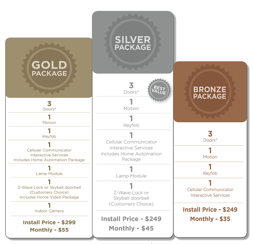pricing-packages-best-local-security-home-indianapolis-indiana